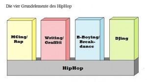 hiphop-grundelemente